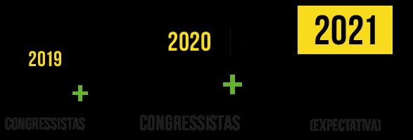 Congressista por ano
